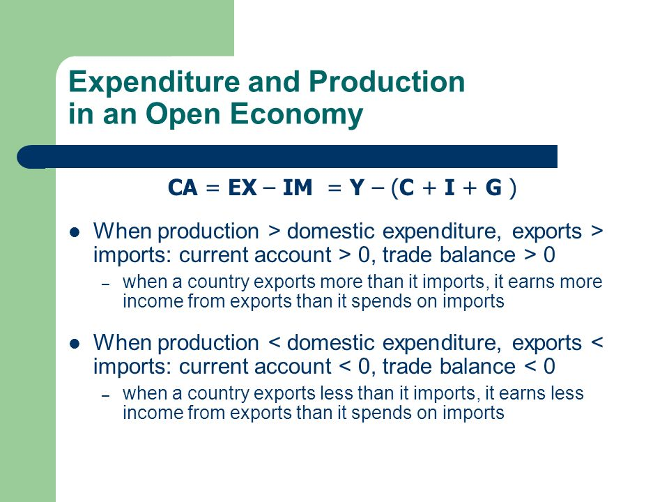 Expenditure and Production in an Open Economy CA = EX – IM = Y – (C + I + G ) When production > domestic expenditure, exports > imports: current account > 0, trade balance > 0 – when a country exports more than it imports, it earns more income from exports than it spends on imports When production < domestic expenditure, exports < imports: current account < 0, trade balance < 0 – when a country exports less than it imports, it earns less income from exports than it spends on imports