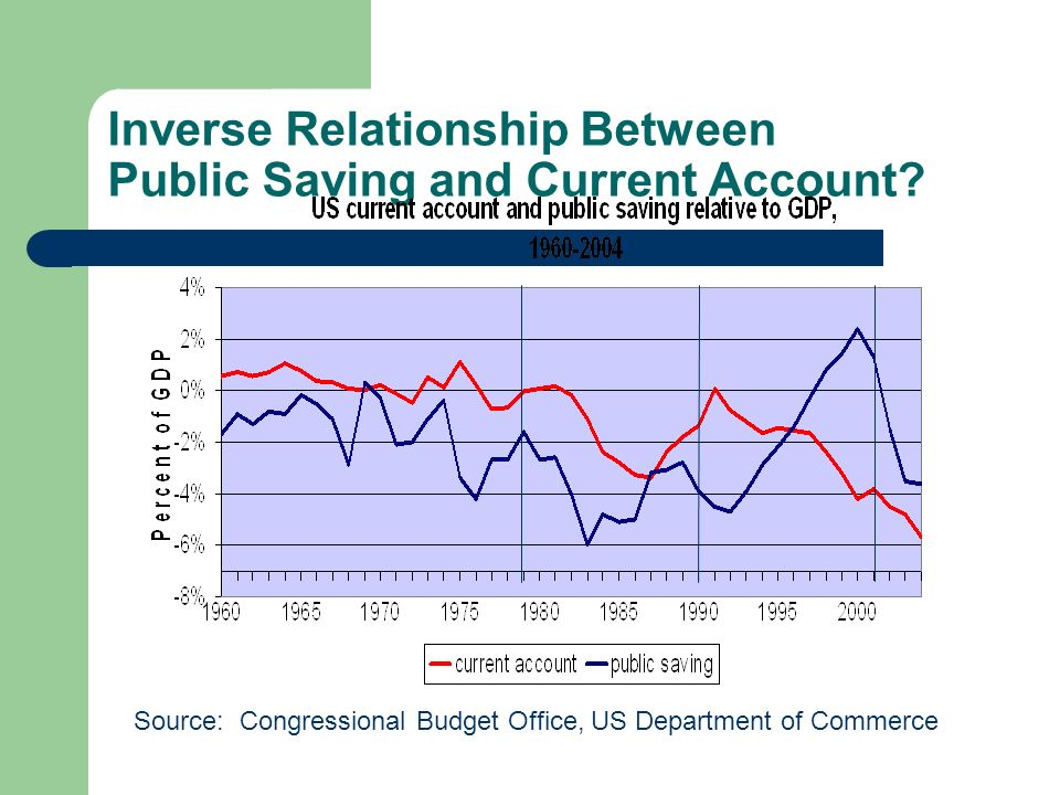 Inverse Relationship Between Public Saving and Current Account.