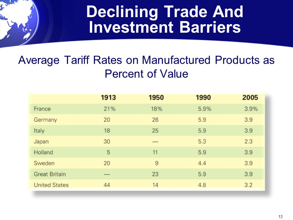 Declining Trade And Investment Barriers Average Tariff Rates on Manufactured Products as Percent of Value 13