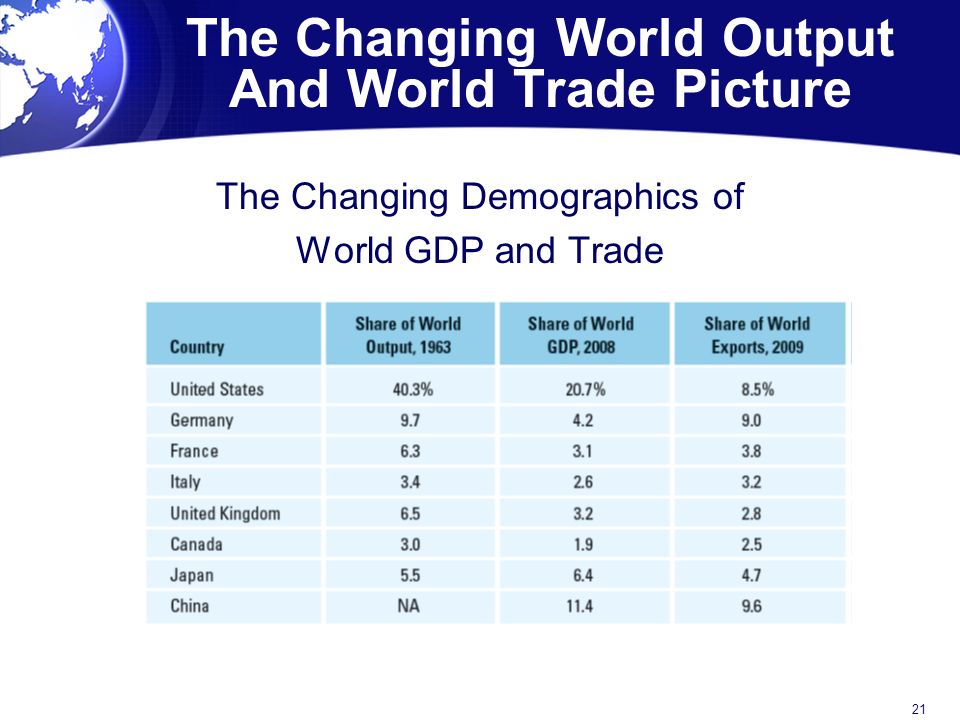 The Changing World Output And World Trade Picture The Changing Demographics of World GDP and Trade 21