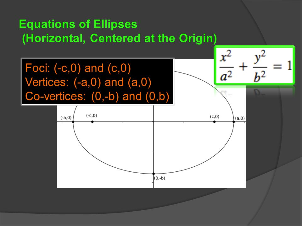 Equations of Ellipses (Horizontal, Centered at the Origin) Foci: (-c,0) and (c,0) Vertices: (-a,0) and (a,0) Co-vertices: (0,-b) and (0,b)