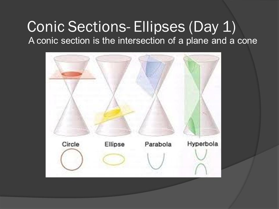 Conic Sections- Ellipses (Day 1) A conic section is the intersection of a plane and a cone