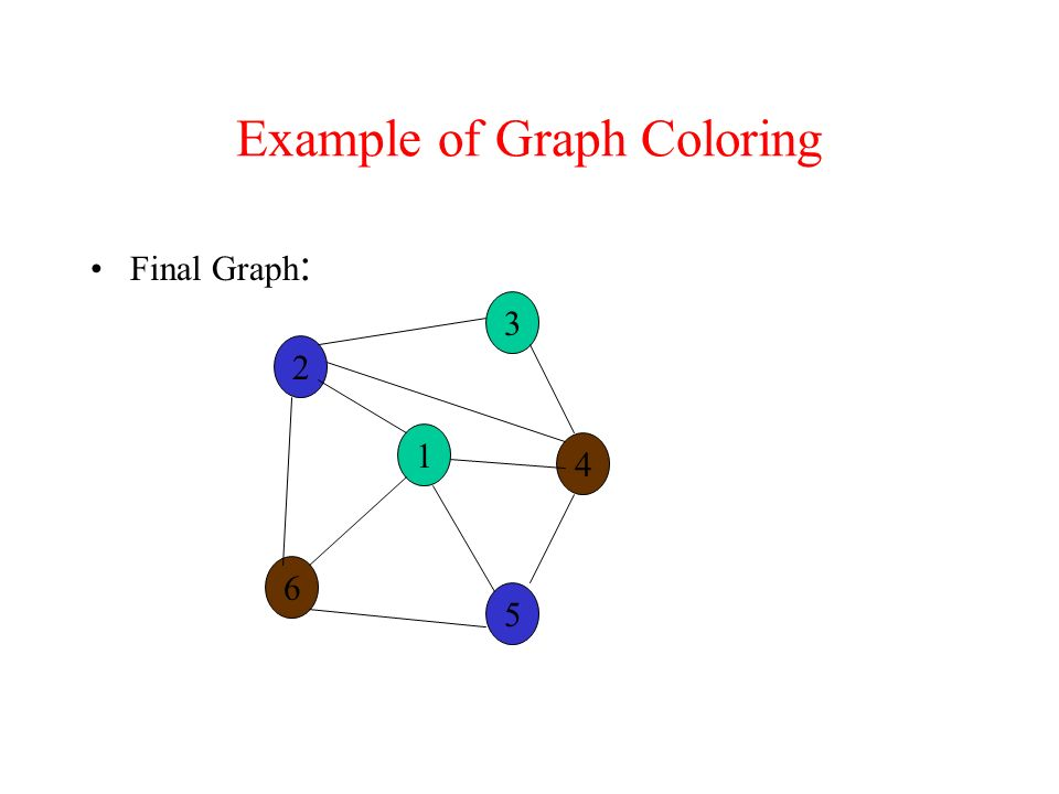 Example of Graph Coloring Final Graph : 2 3 1 6 5 4