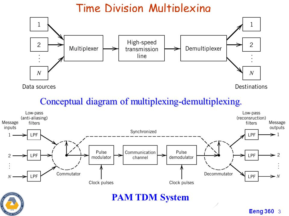 time division multiplexing block diagram – the wiring diagram,