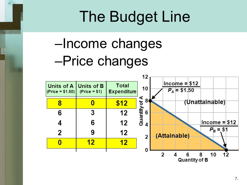 The Budget Line –Income changes –Price changes Quantity of A Quantity of B Units of A (Price = $1.50) Units of B (Price = $1) Total Expenditure $12 12 (Attainable) (Unattainable) Income = $12 P A = $1.50 Income = $12 P B = $1 7-