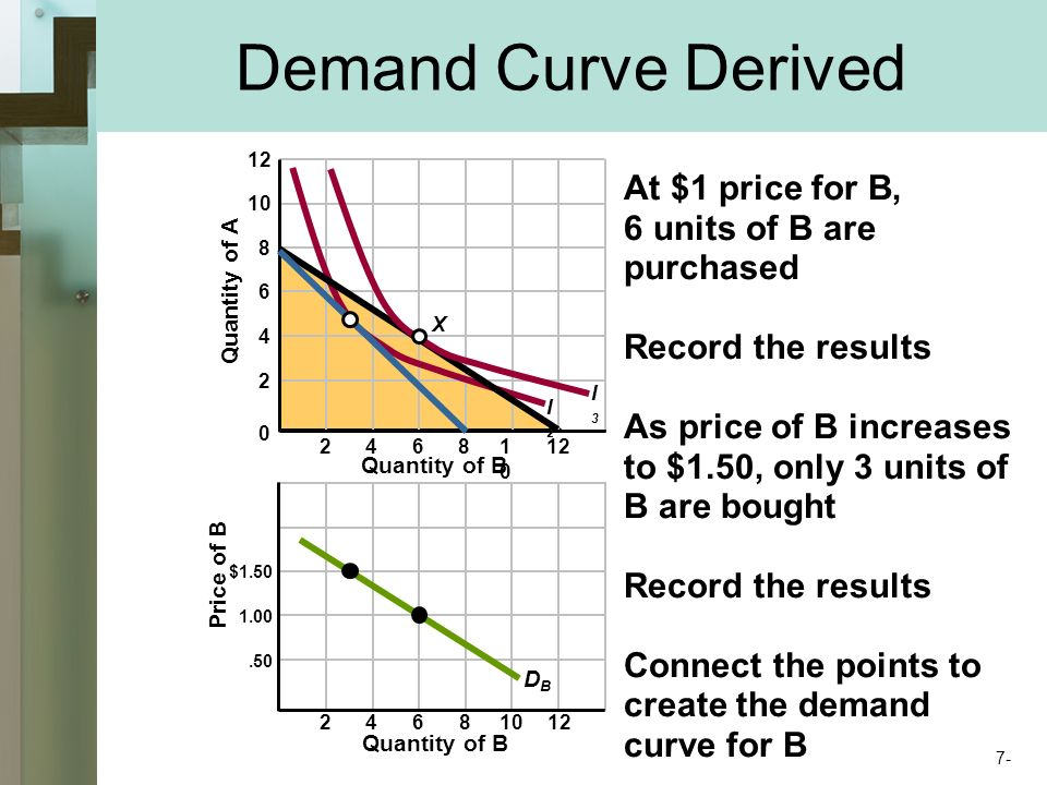 Demand Curve Derived Price of B $ Quantity of B X Quantity of A Quantity of B I2I2 I3I3 DBDB At $1 price for B, 6 units of B are purchased Record the results As price of B increases to $1.50, only 3 units of B are bought Record the results Connect the points to create the demand curve for B 7-