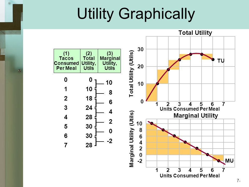Utility Graphically Total Utility (Utils) Marginal Utility (Utils) (1) Tacos Consumed Per Meal (2) Total Utility, Utils (3) Marginal Utility, Utils ] ] ] ] ] ] ] TU MU Total Utility Marginal Utility Units Consumed Per Meal 7-