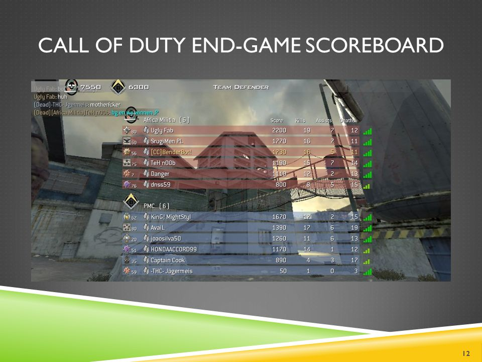 CALL OF DUTY END-GAME SCOREBOARD 12