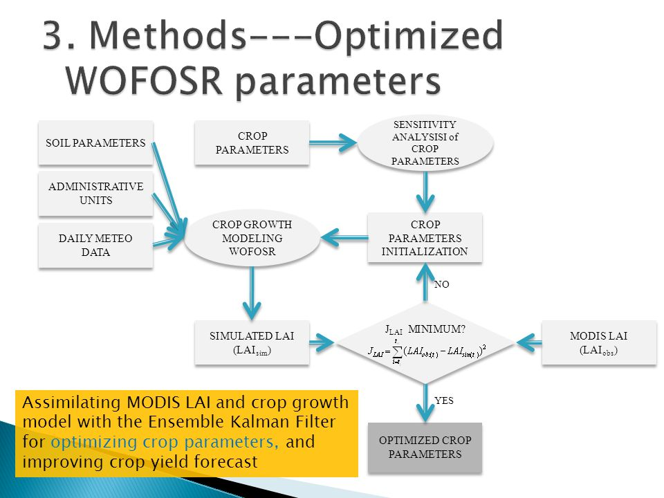 CROP GROWTH MODELING WOFOSR ADMINISTRATIVE UNITS CROP PARAMETERS SOIL PARAMETERS DAILY METEO DATA SENSITIVITY ANALYSISI of CROP PARAMETERS CROP PARAMETERS INITIALIZATION SIMULATED LAI (LAI sim ) MODIS LAI (LAI obs ) MODIS LAI (LAI obs ) J LAI MINIMUM.
