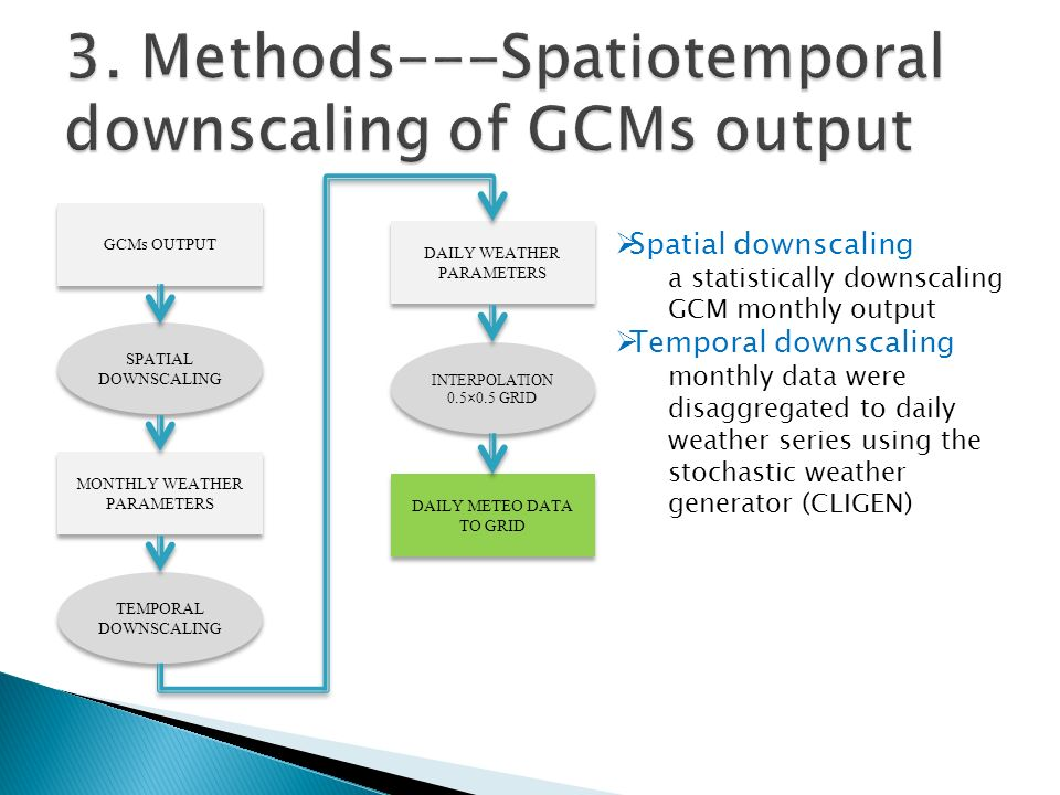 GCMs OUTPUT SPATIAL DOWNSCALING MONTHLY WEATHER PARAMETERS TEMPORAL DOWNSCALING DAILY WEATHER PARAMETERS INTERPOLATION 0.5×0.5 GRID INTERPOLATION 0.5×0.5 GRID DAILY METEO DATA TO GRID  Spatial downscaling a statistically downscaling GCM monthly output  Temporal downscaling monthly data were disaggregated to daily weather series using the stochastic weather generator (CLIGEN)