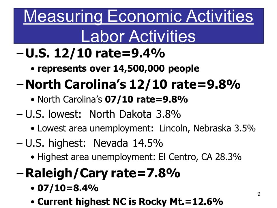 Measuring Economic Activities Labor Activities –U.S.