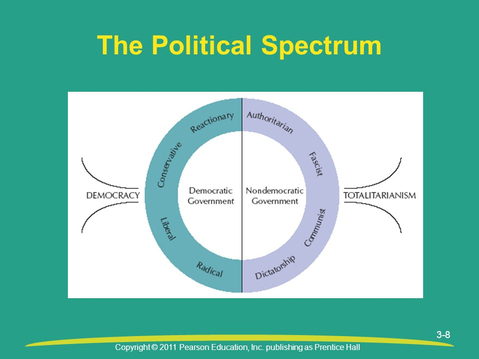 Copyright © 2011 Pearson Education, Inc. publishing as Prentice Hall 3-8 The Political Spectrum