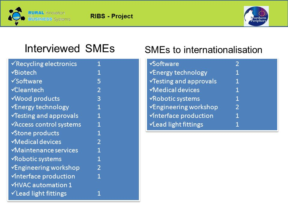 RIBS - Project Interviewed SMEs Recycling electronics1 Biotech1 Software5 Cleantech2 Wood products3 Energy technology1 Testing and approvals1 Access control systems1 Stone products1 Medical devices2 Maintenance services1 Robotic systems1 Engineering workshop2 Interface production1 HVAC automation1 Lead light fittings1 Recycling electronics1 Biotech1 Software5 Cleantech2 Wood products3 Energy technology1 Testing and approvals1 Access control systems1 Stone products1 Medical devices2 Maintenance services1 Robotic systems1 Engineering workshop2 Interface production1 HVAC automation1 Lead light fittings1 SMEs to internationalisation Software2 Energy technology1 Testing and approvals1 Medical devices1 Robotic systems1 Engineering workshop2 Interface production1 Lead light fittings1 Software2 Energy technology1 Testing and approvals1 Medical devices1 Robotic systems1 Engineering workshop2 Interface production1 Lead light fittings1