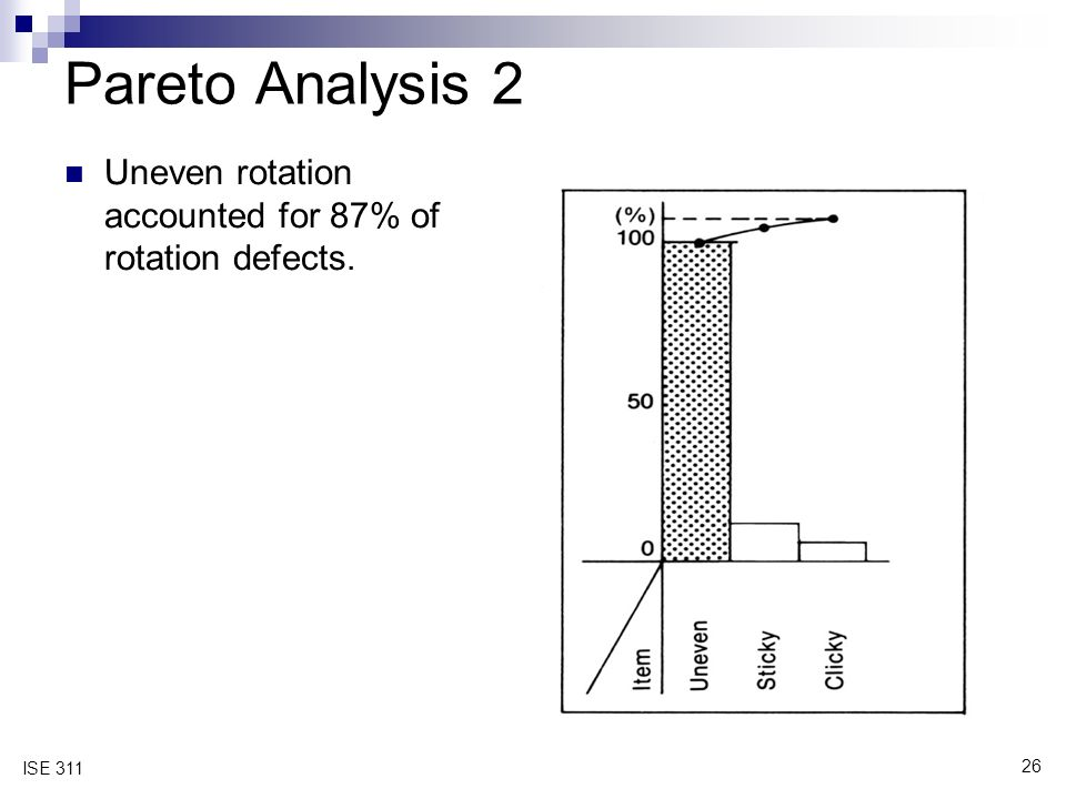 26 ISE 311 Pareto Analysis 2 Uneven rotation accounted for 87% of rotation defects.