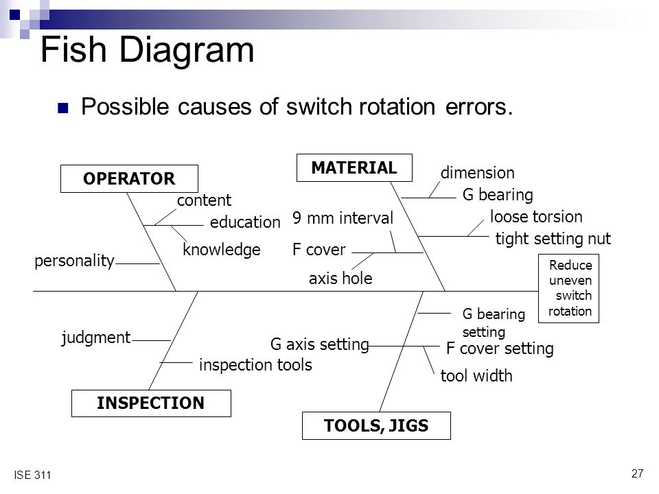 27 ISE 311 Fish Diagram Possible causes of switch rotation errors.