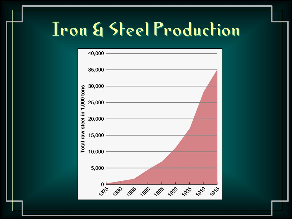Iron & Steel Production