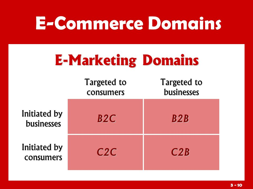 3 - 10 E-Marketing Domains E-Commerce Domains Targeted to consumers Initiated by businesses B2C Targeted to businesses Initiated by consumers C2CC2B B2B