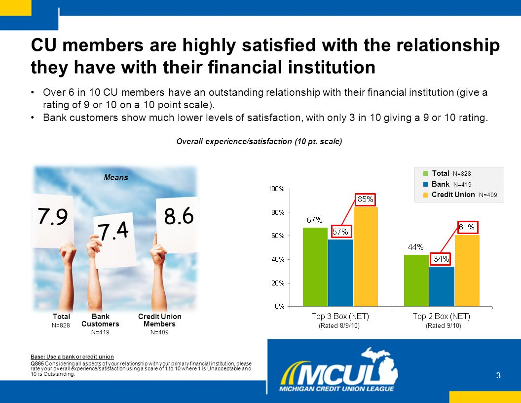 level of satisfaction of nddu students Students' satisfaction with hostel facilities in federal university of also confirmed that hostel room size can indeed influence students' level of satisfaction.