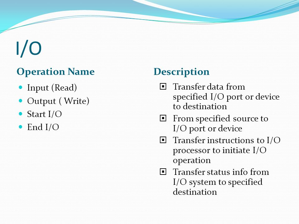 I/O Operation Name Description Input (Read) Output ( Write) Start I/O End I/O  Transfer data from specified I/O port or device to destination  From