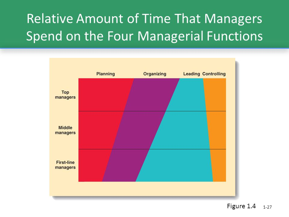 Relative Amount of Time That Managers Spend on the Four Managerial Functions 1-27 Figure 1.4