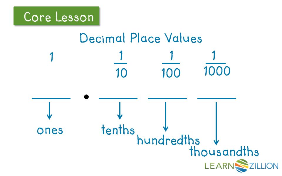 Write in expanded notation In this lesson you will learn to – Expanded Notation with Decimals Worksheets