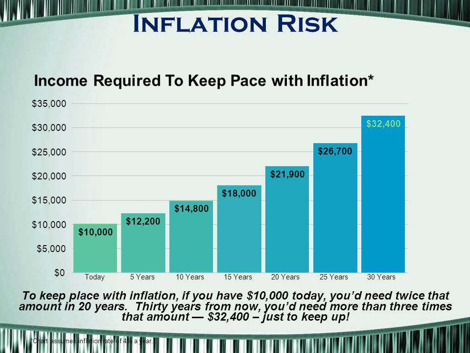 Inflation Risk To keep place with inflation, if you have $10,000 today, you'd need twice that amount in 20 years.