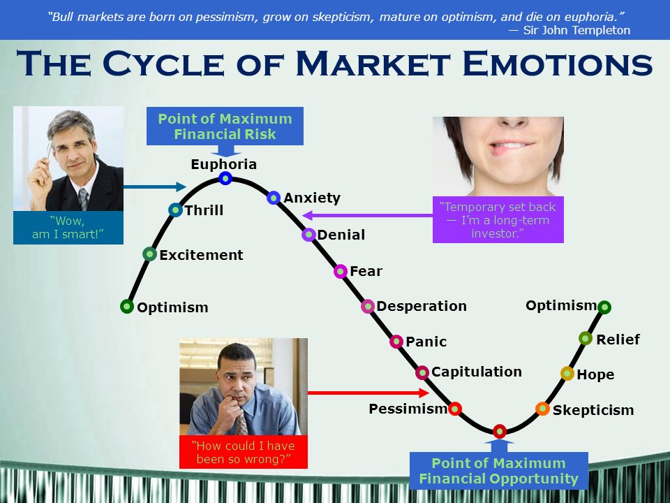 The Cycle of Market Emotions Bull markets are born on pessimism, grow on skepticism, mature on optimism, and die on euphoria. — Sir John Templeton Optimism Excitement Thrill Euphoria Anxiety Denial Fear Desperation Panic Skepticism Hope Relief Capitulation Temporary set back — I'm a long-term investor. Wow, am I smart! Point of Maximum Financial Opportunity Point of Maximum Financial Risk How could I have been so wrong Pessimism