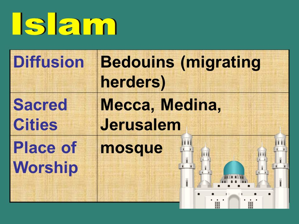 DiffusionBedouins (migrating herders) Sacred Cities Mecca, Medina, Jerusalem Place of Worship mosque