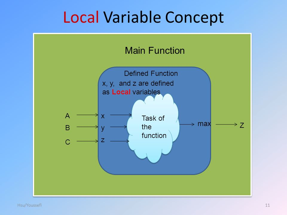 Local Variable Concept Main Function Defined Function Task of the function A B C Z x y max z 11Hsu/Youssefi x, y, and z are defined as Local variables
