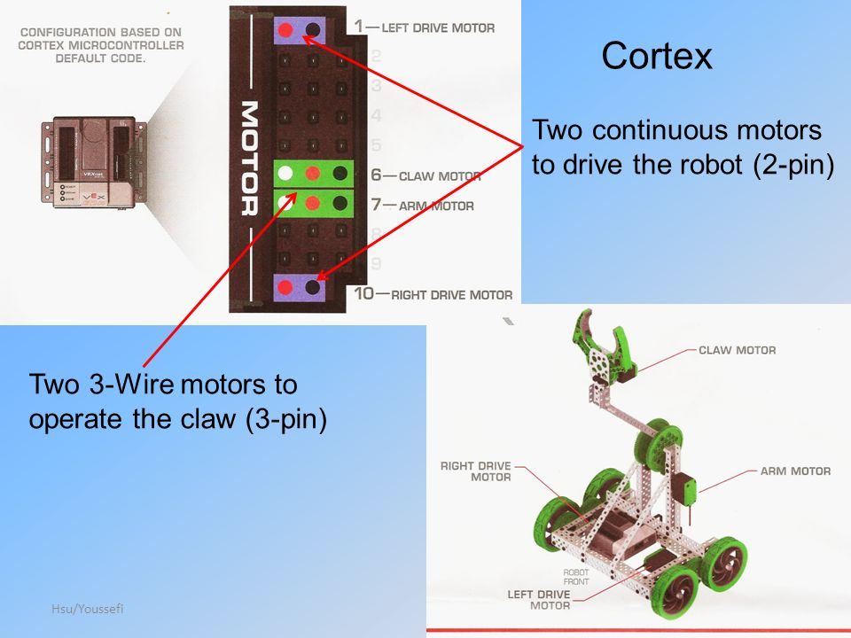 Hsu/Youssefi26 Cortex Two 3-Wire motors to operate the claw (3-pin) Two continuous motors to drive the robot (2-pin)