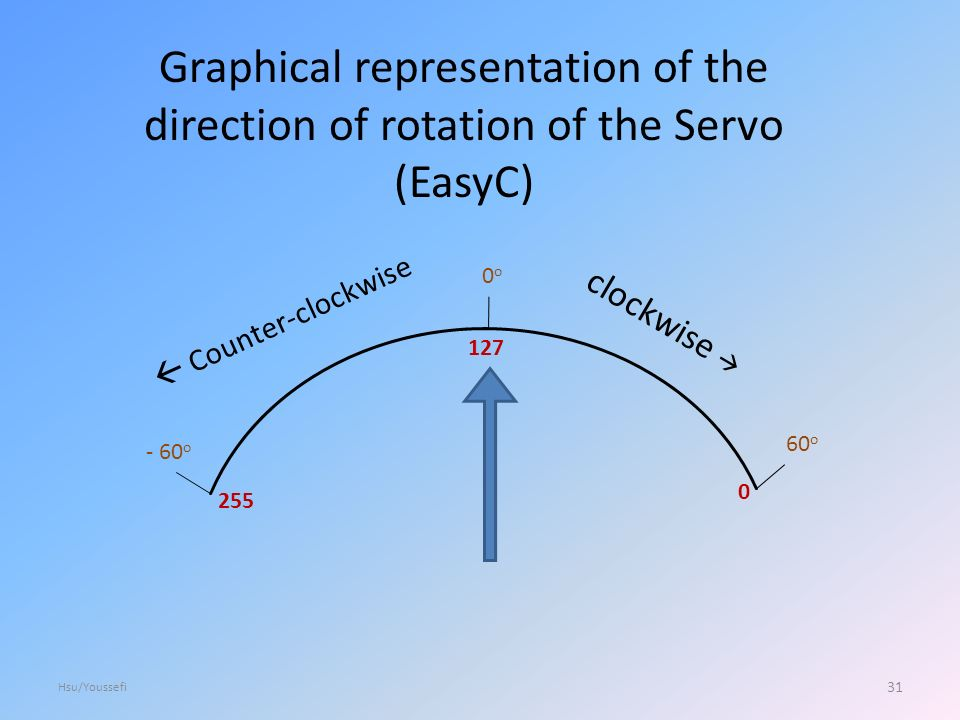 o0o 60 o - 60 o clockwise   Counter-clockwise Graphical representation of the direction of rotation of the Servo (EasyC) 31 Hsu/Youssefi