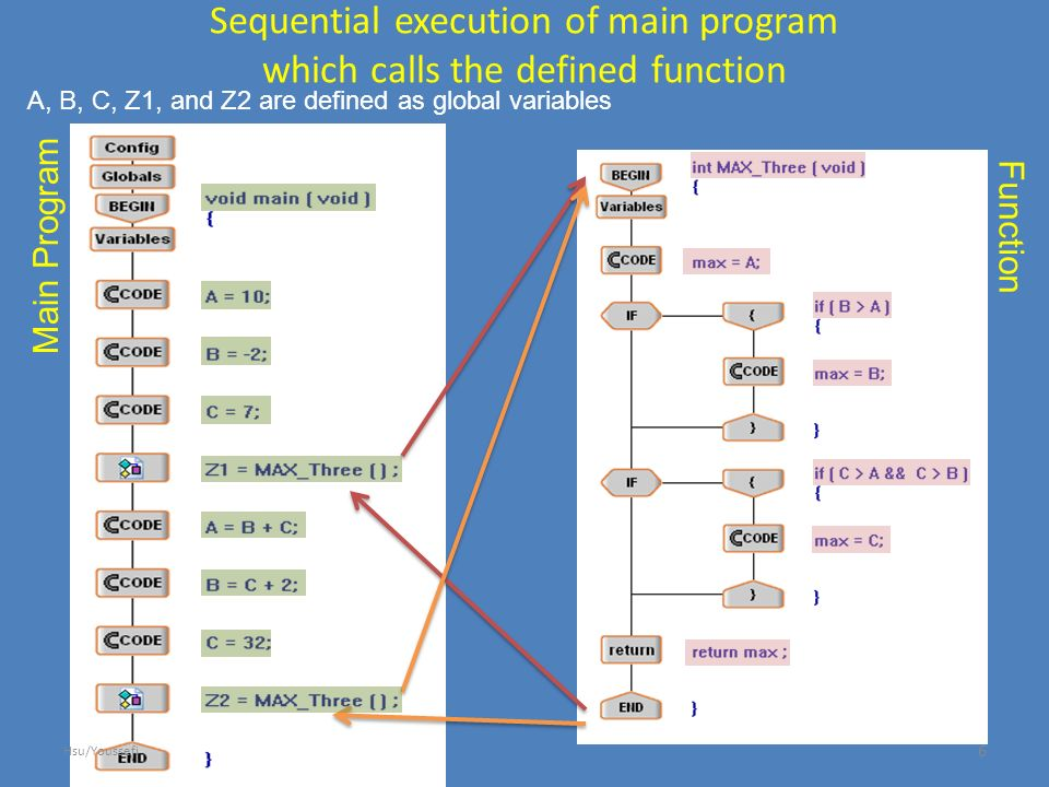 Sequential execution of main program which calls the defined function Main Program Function A, B, C, Z1, and Z2 are defined as global variables 6 Hsu/Youssefi