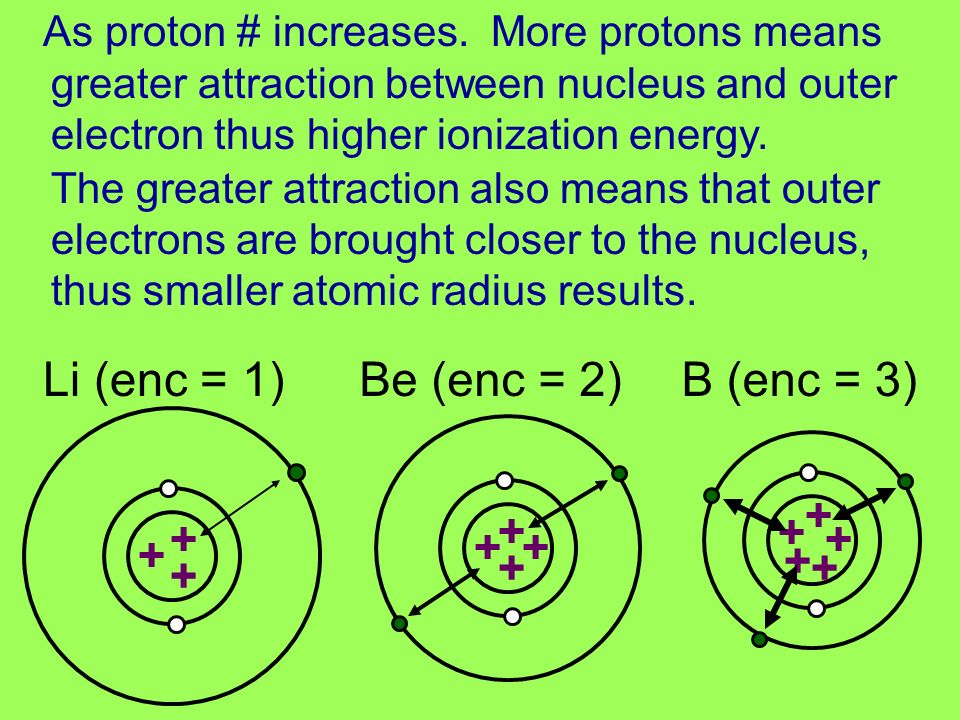 As proton # increases.