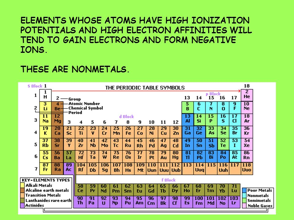 ELEMENTS WHOSE ATOMS HAVE HIGH IONIZATION POTENTIALS AND HIGH ELECTRON AFFINITIES WILL TEND TO GAIN ELECTRONS AND FORM NEGATIVE IONS.