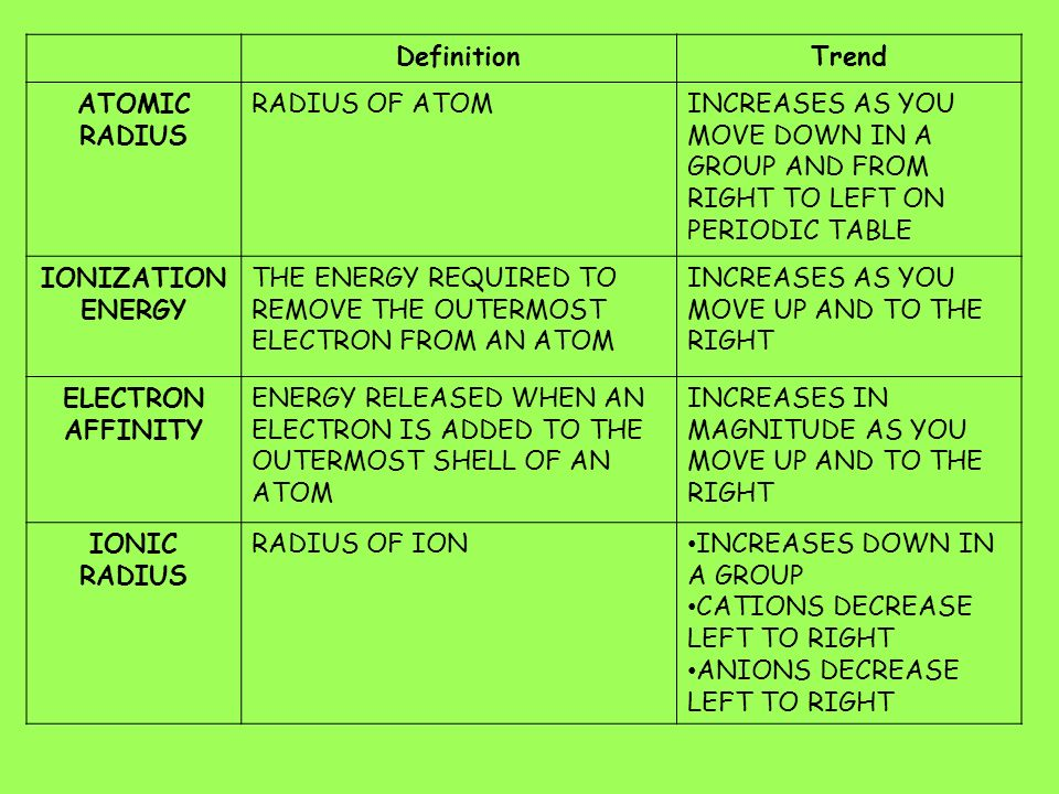 DefinitionTrend ATOMIC RADIUS RADIUS OF ATOMINCREASES AS YOU MOVE DOWN IN A GROUP AND FROM RIGHT TO LEFT ON PERIODIC TABLE IONIZATION ENERGY THE ENERGY REQUIRED TO REMOVE THE OUTERMOST ELECTRON FROM AN ATOM INCREASES AS YOU MOVE UP AND TO THE RIGHT ELECTRON AFFINITY ENERGY RELEASED WHEN AN ELECTRON IS ADDED TO THE OUTERMOST SHELL OF AN ATOM INCREASES IN MAGNITUDE AS YOU MOVE UP AND TO THE RIGHT IONIC RADIUS RADIUS OF ION INCREASES DOWN IN A GROUP CATIONS DECREASE LEFT TO RIGHT ANIONS DECREASE LEFT TO RIGHT