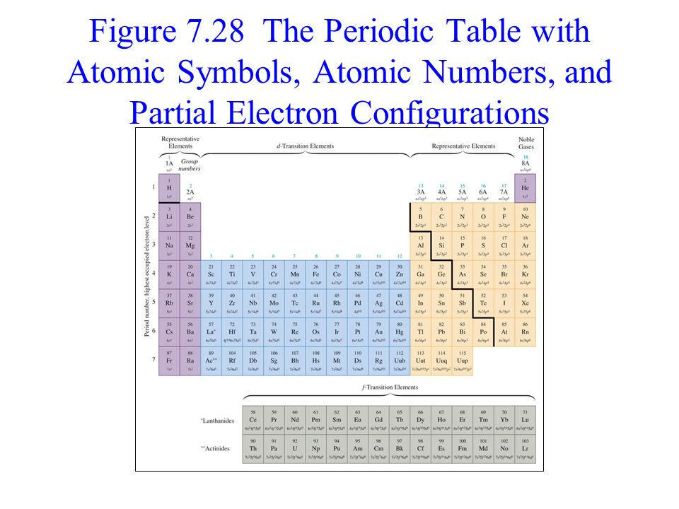 Polyelectronic atoms periodicity of elements part 2 sec 9 13 18 figure 728 the periodic table with atomic symbols atomic numbers and partial electron configurations urtaz Gallery