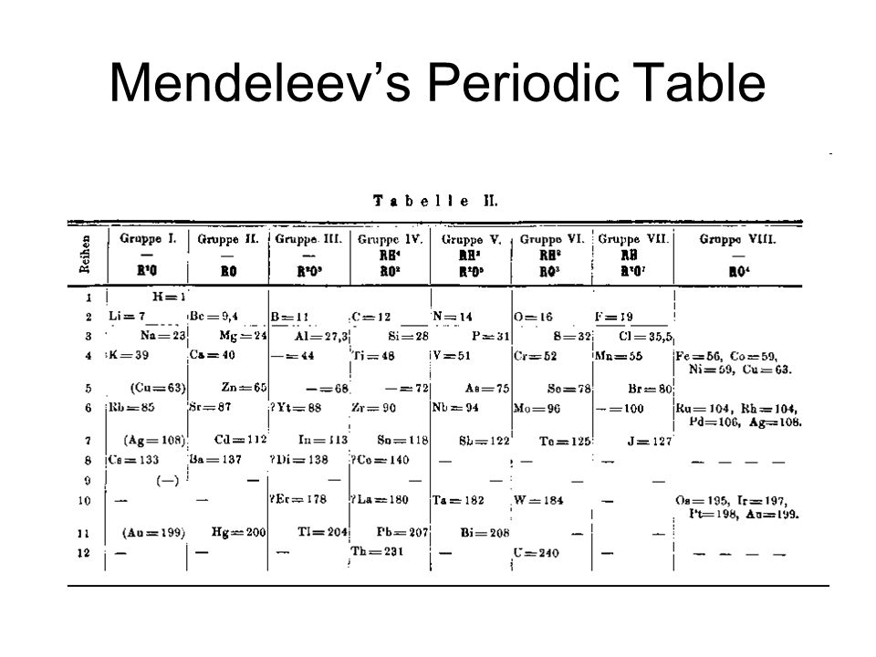 Ch 6 the periodic table mendeleevs periodic table elements in 3 mendeleevs periodic table elements in the periodic table are arranged by repeating properties arranged in order by increasing atomic mass left spaces urtaz Image collections