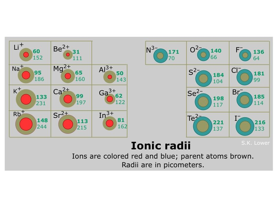 Trends in Atomic Ion Radius For METALS: as you lose electrons there is less electron-electron repulsion (remember like charges repel) and the radius gets smaller.