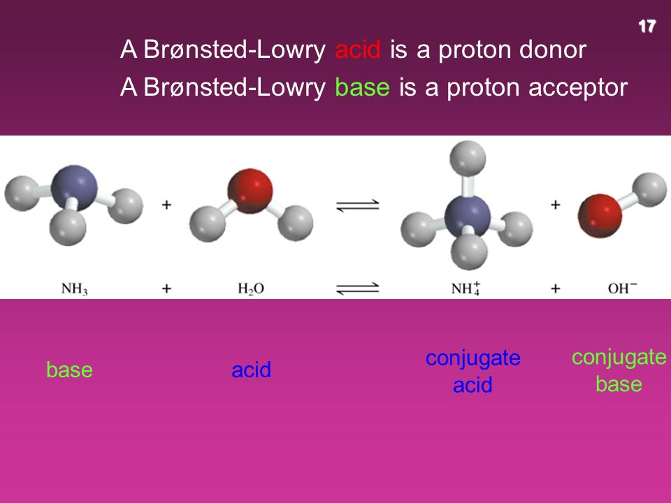 17 A Brønsted-Lowry acid is a proton donor A Brønsted-Lowry base is a proton acceptor acid conjugate base base conjugate acid