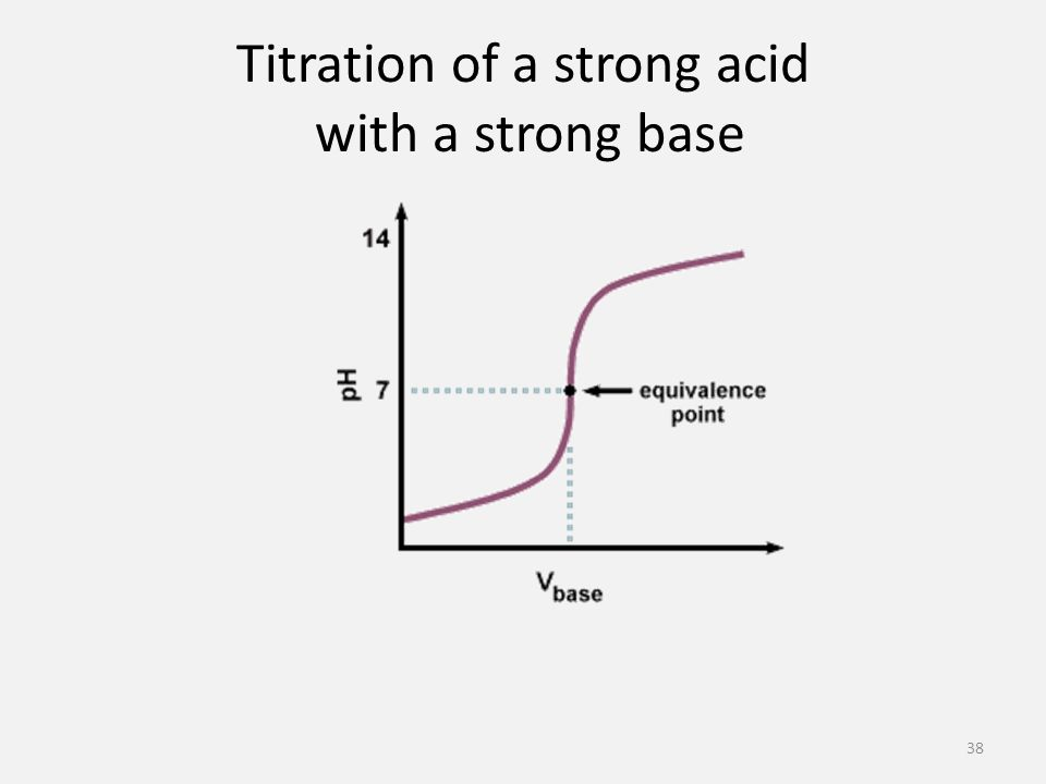 Titration of a strong acid with a strong base 38