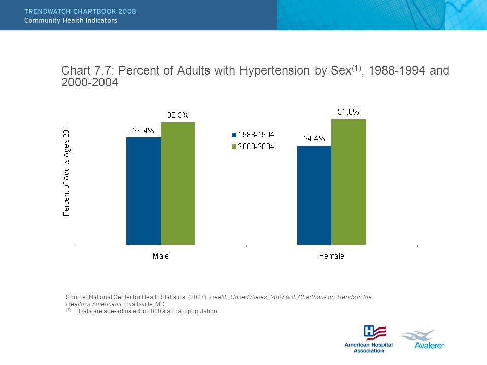Chart 7.7: Percent of Adults with Hypertension by Sex (1), and Source: National Center for Health Statistics.