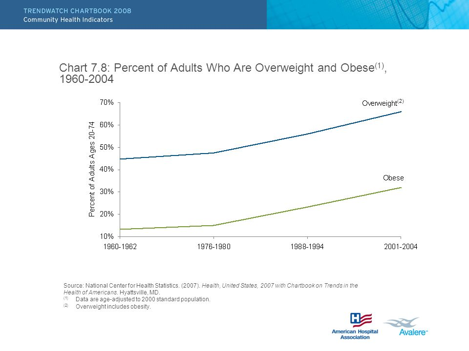 Chart 7.8: Percent of Adults Who Are Overweight and Obese (1), (2) Source: National Center for Health Statistics.