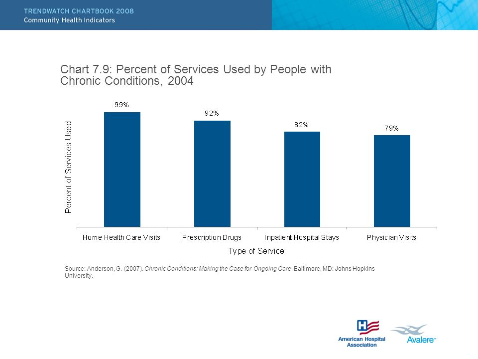 Chart 7.9: Percent of Services Used by People with Chronic Conditions, 2004 Source: Anderson, G.