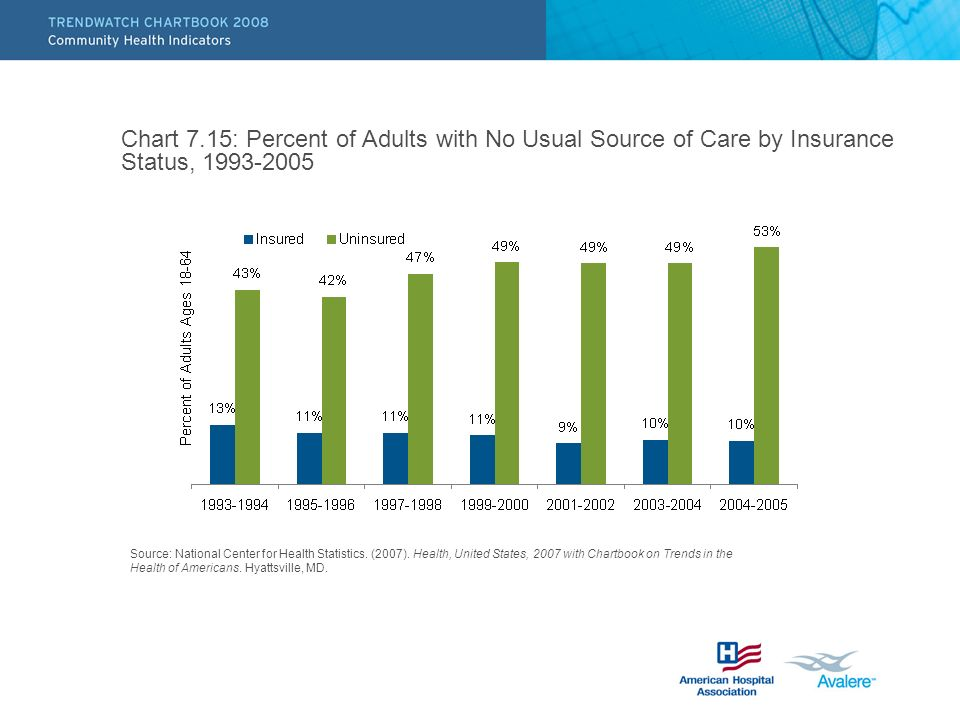 Chart 7.15: Percent of Adults with No Usual Source of Care by Insurance Status, Source: National Center for Health Statistics.