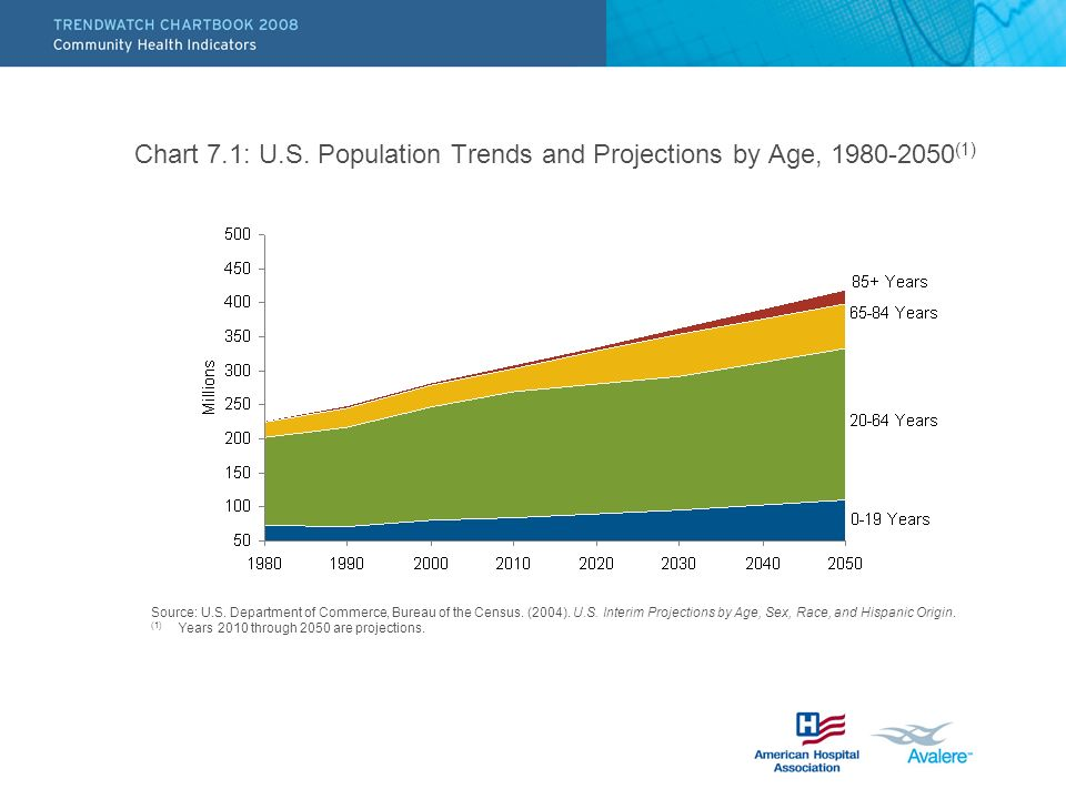 Chart 7.1: U.S. Population Trends and Projections by Age, (1) Source: U.S.