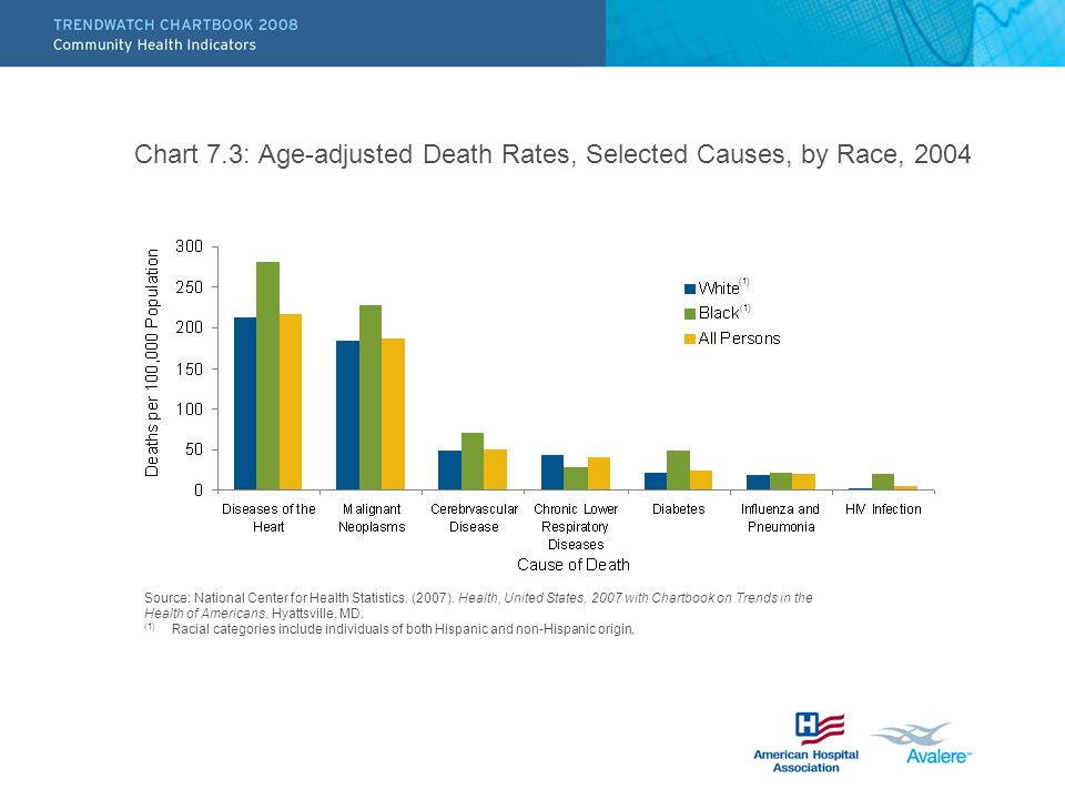 Chart 7.3: Age-adjusted Death Rates, Selected Causes, by Race, 2004 Source: National Center for Health Statistics.