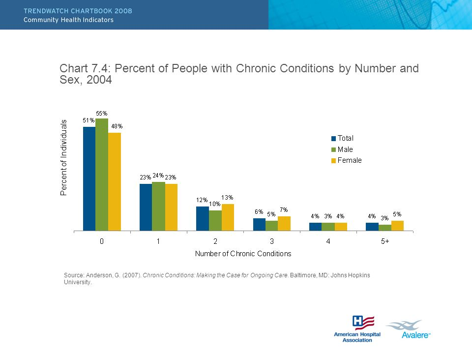 Chart 7.4: Percent of People with Chronic Conditions by Number and Sex, 2004 Source: Anderson, G.