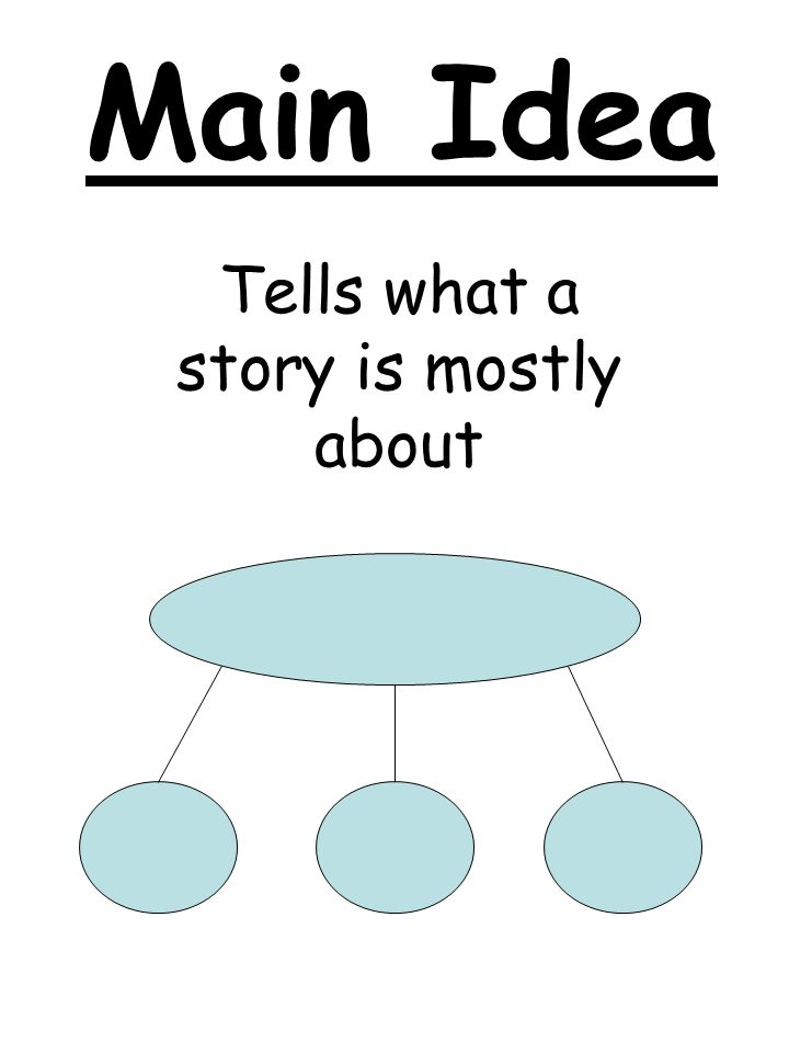 Main Idea Tells what a story is mostly about