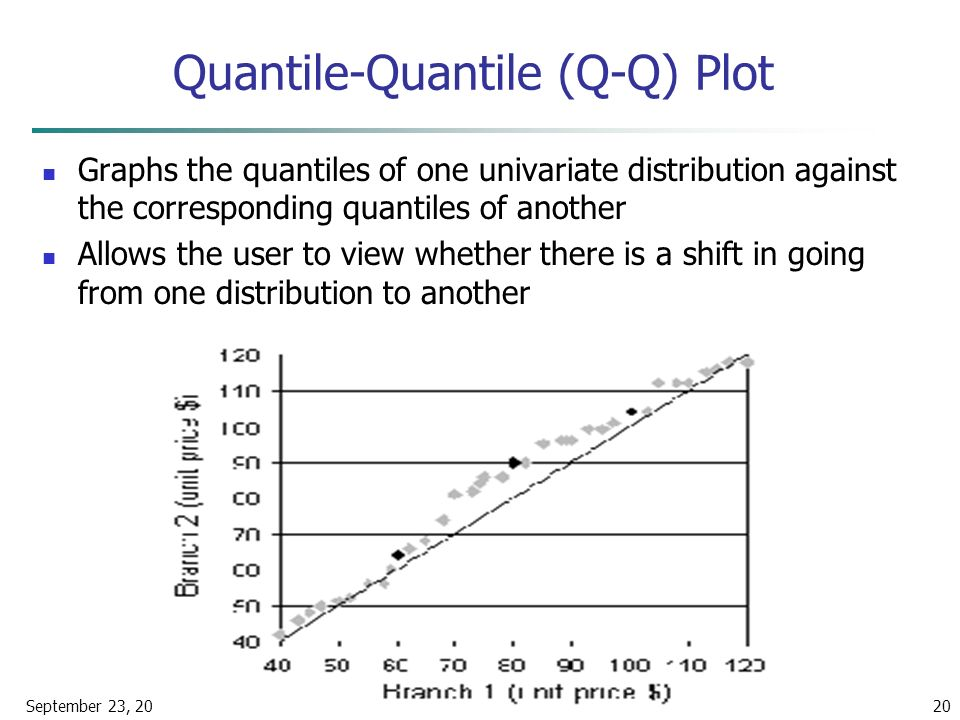 September 23, 2015Data Mining: Concepts and Techniques20 Quantile-Quantile (Q-Q) Plot Graphs the quantiles of one univariate distribution against the corresponding quantiles of another Allows the user to view whether there is a shift in going from one distribution to another