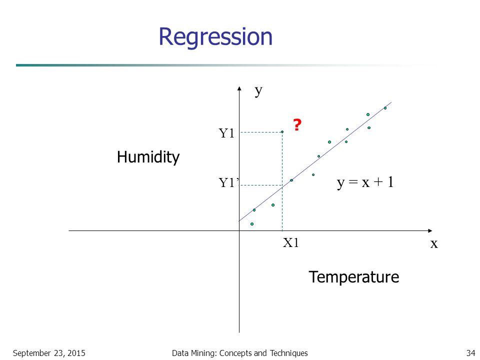September 23, 2015Data Mining: Concepts and Techniques34 Regression x y y = x + 1 X1 Y1 Y1' Temperature Humidity